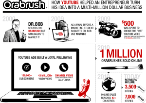 orabrush-infographic