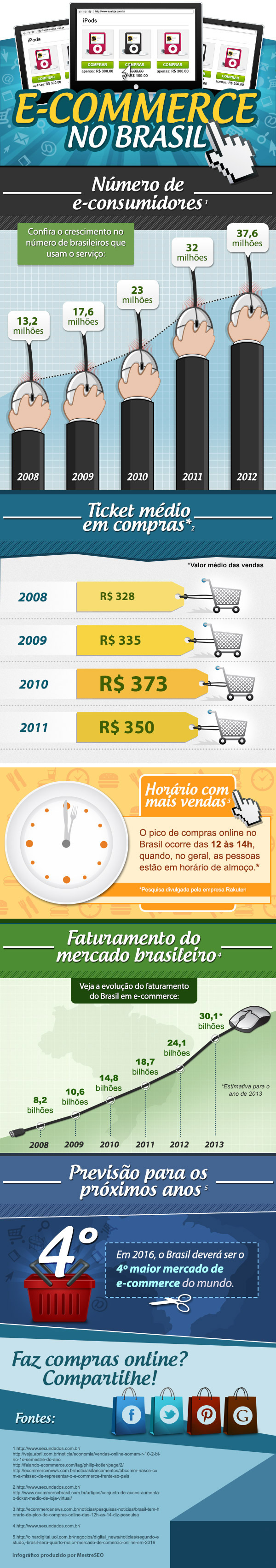 infografico-ecommerce post